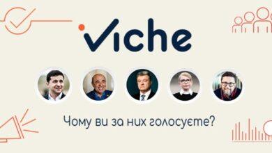 Photo of Чому ви за них голосуєте? – соціальний сервіс iViche стартував дослідженням мотивів прихильності виборців до сучасних політиків