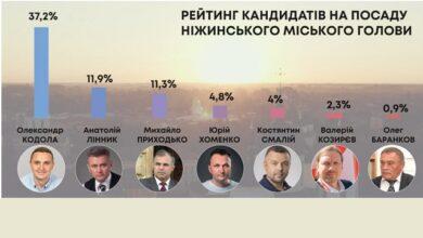 Photo of Олександр Кодола — лідер передвиборчих симпатій ніжинців