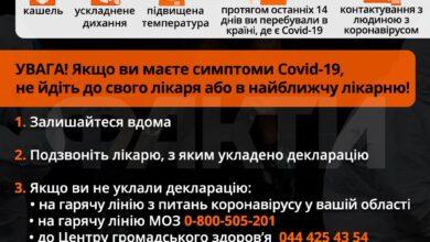 Photo of У Києві за добу виявили 560 нових випадків Covid-19 (Оновлюється)