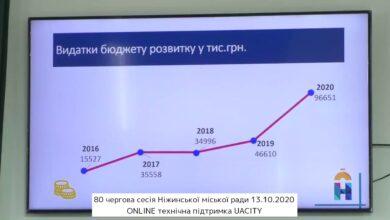 Photo of 80 чергова сесія Ніжинської міської ради 13.10.2020